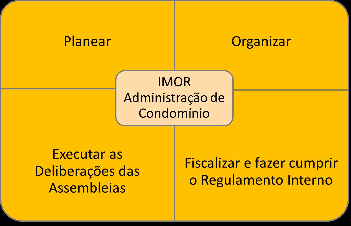 gestão condominios